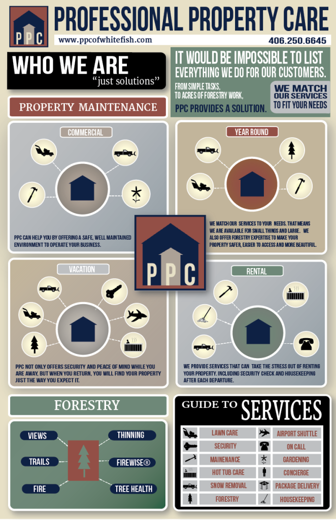 Ppc Commercial Property